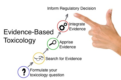 Infographic of the Evidence-Based Toxicology Process